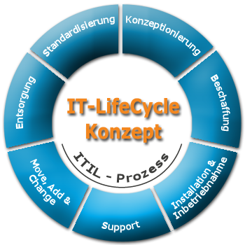 IT-LifeCycle